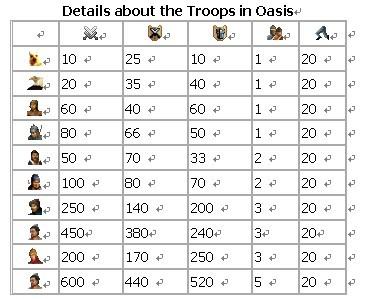 Oasis troops statistics | three kingdoms MMORPG game